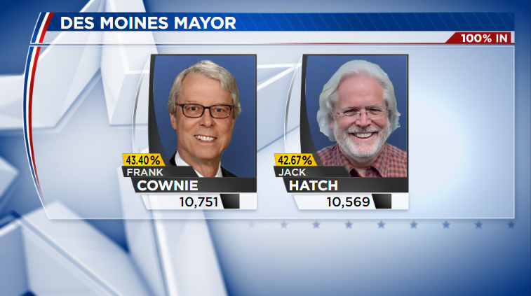 Des Moines Mayoral Race Heads to December Runoff 1