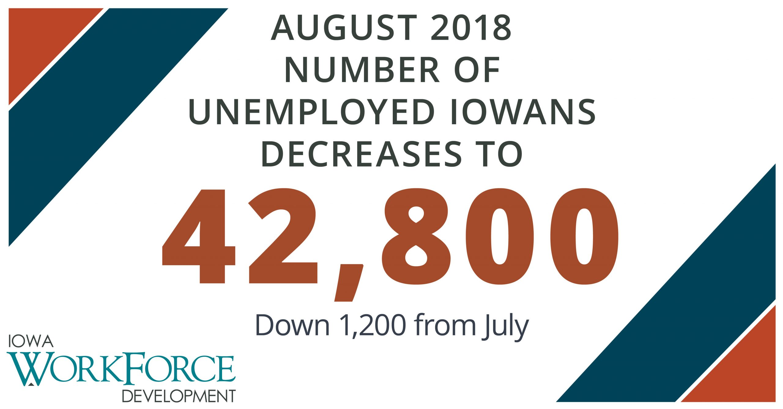 Slight Increase in Weekly Iowa Unemployment Claims, Number of Jobless Iowans Decreases 2