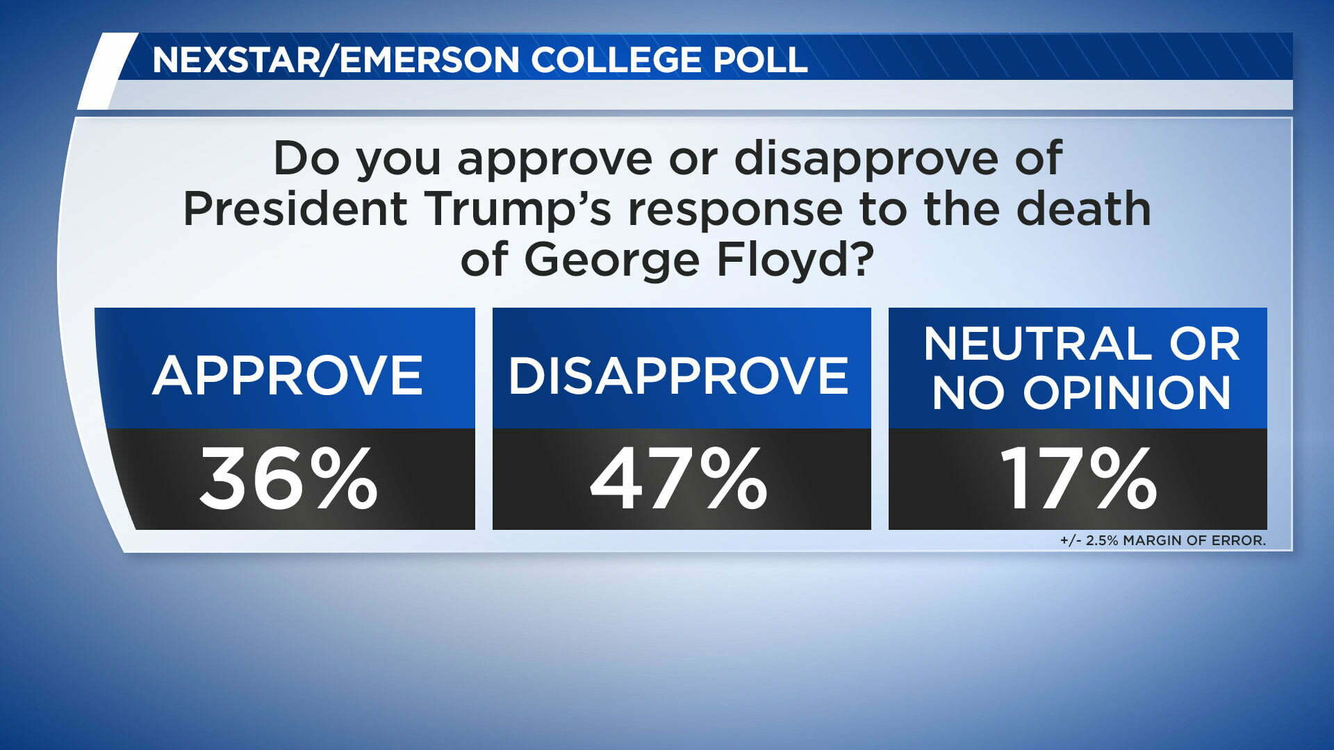 Exclusive poll shows support for George Floyd protests, disapproval of Trump's response 12