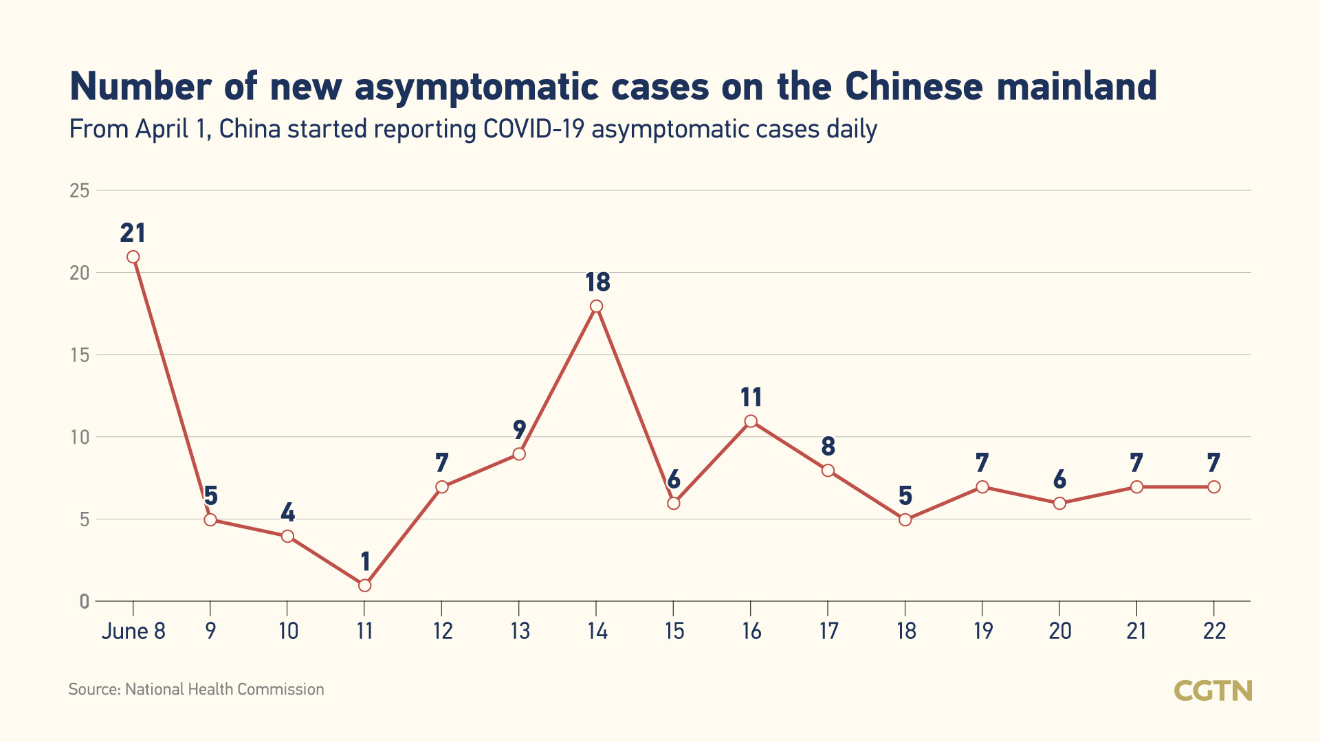 Another Spike in COVID-19 in Iowa: 669 New Cases, 7 More Deaths Reported 5
