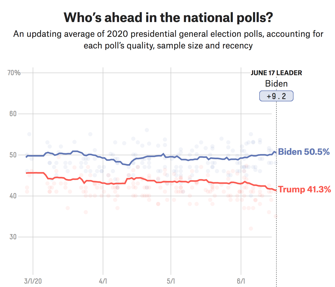 Average of the Polls: Latest Numbers in the Trump-Biden 2020 Election 1